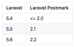 Laravel version chart