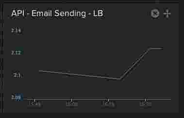 Postmark's test statistics are collected and displayed in Librato for the entire team to monitor.