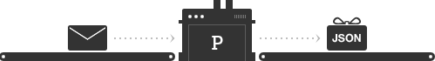 Postmark can now take your inbound messages and package them up as JSON objects for your app!