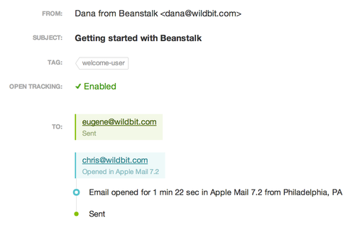 You can get detailed information about how people interacted with a specific email