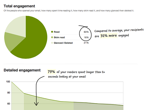 Tracking email engagement helped us make improvements to our emails and make sure they're meaningful to our customers.