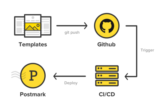 Flow chart illustrating Postmark template workflow. Templates → Github → CI/CD → Postmark