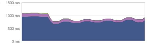 Our first test improved our bounce API performance 20%