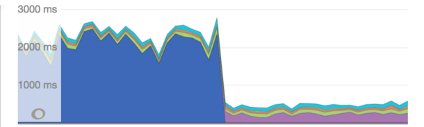 A graph showing the average response time for the activity page decrease from 2000ms to 500ms.