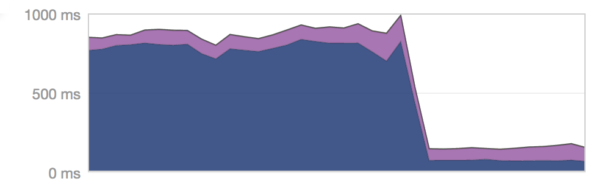 This is what happened when we started using filters queries with Elasticsearch!