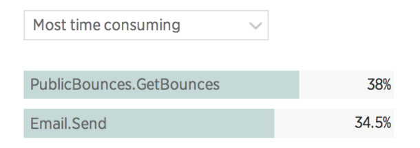 New Relic showed us email bounce processing was taking more server time than sending email!