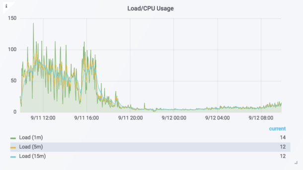 A graph showcasing Load/CPU usage before and after a move to the cloud