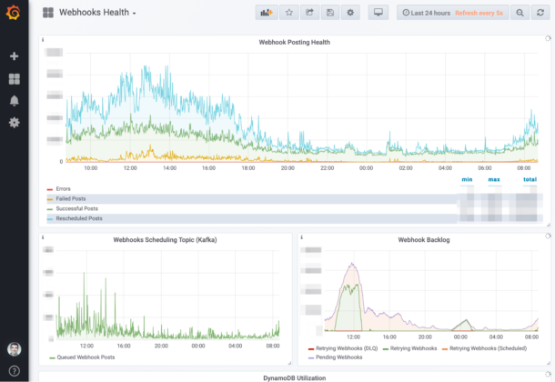 An example dashboard to monitor webhooks health