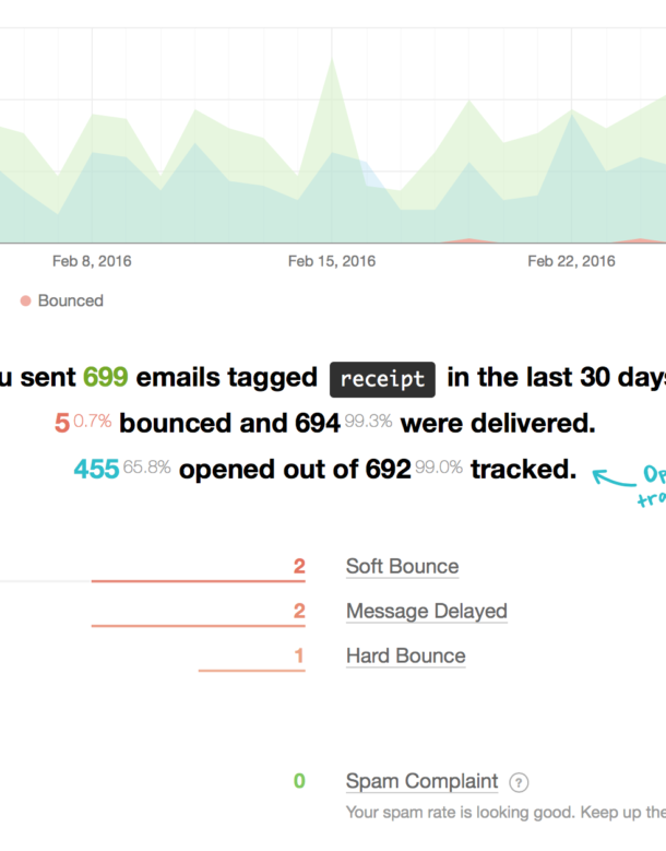 Screenshot of Postmark's reporting filtered by tag to show delivery, bounce, and open stats for a specific type of email.