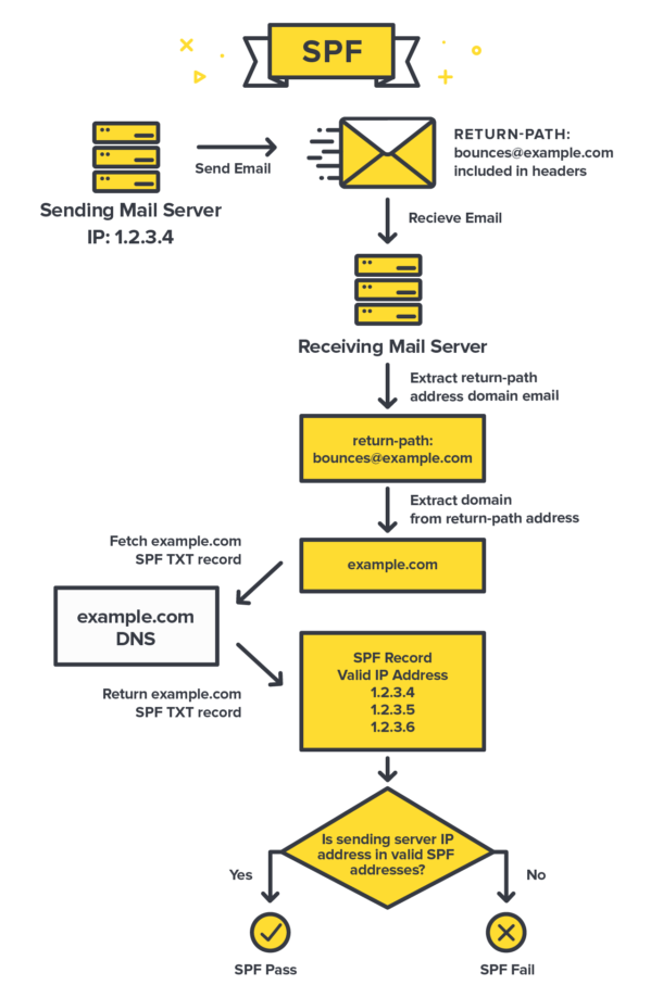Diagram of how SPF works