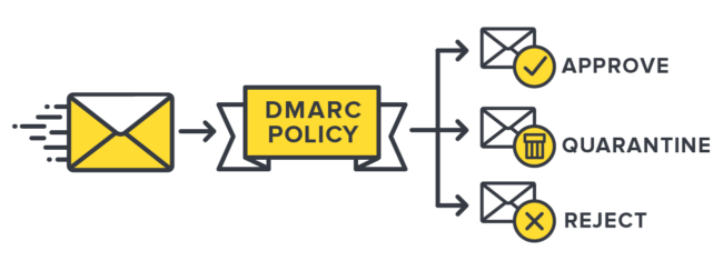 DMARC Policy