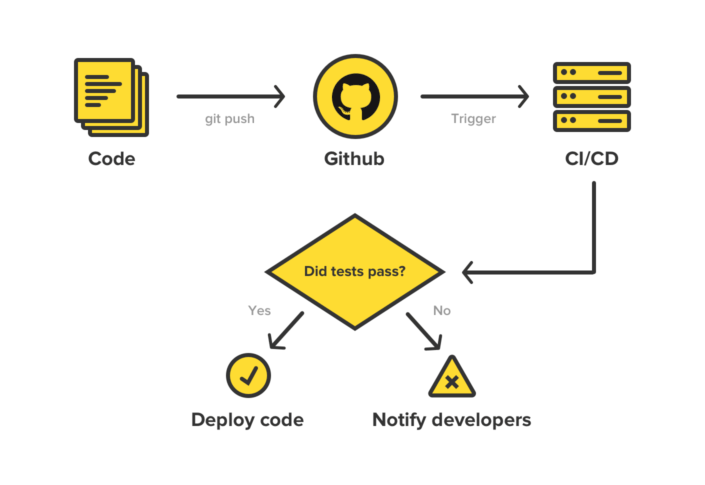 Flow chart illustrating basic CI/CD workflow. Code → Github → CI/CD → Did tests pass? [YES] → Deploy code [NO] → Notify developers