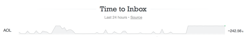 Image of Time to Inbox for AOL last week