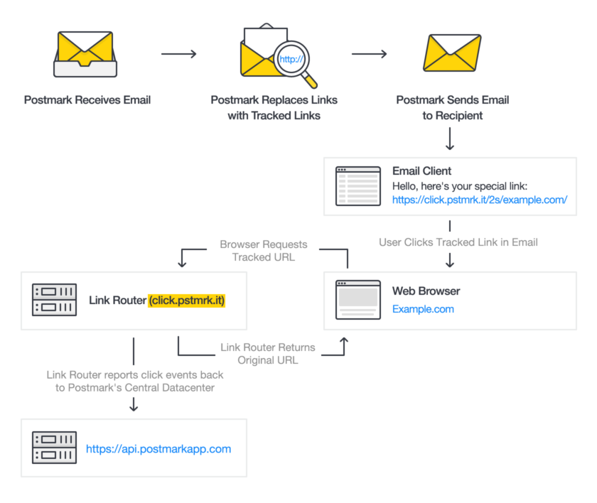 Postmark Receives Email > Postmark Replaces Links with Tracked Links > Postmark sends email to recipient > User clicks link > Server records click and redirects recipient to URL > Postmark Link Router reports even back to Postmark's Central Datacenter