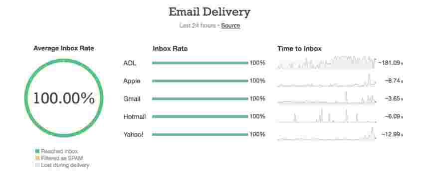 Image of old inbox rate on the status page