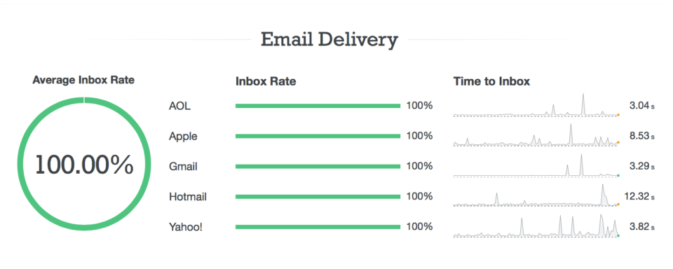 Zoomed in shot of our email delivery stats on the new status page.