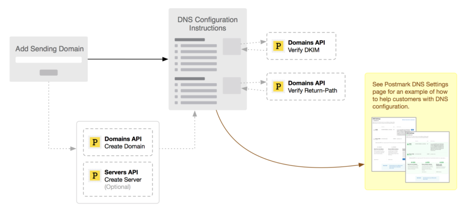 A process flow diagram representing how you might design the functionality to enable customers to send from their own domain.