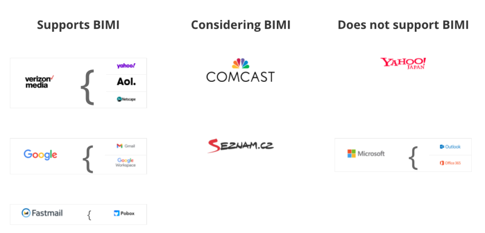 A visual summary of which email providers currently support BIMI.