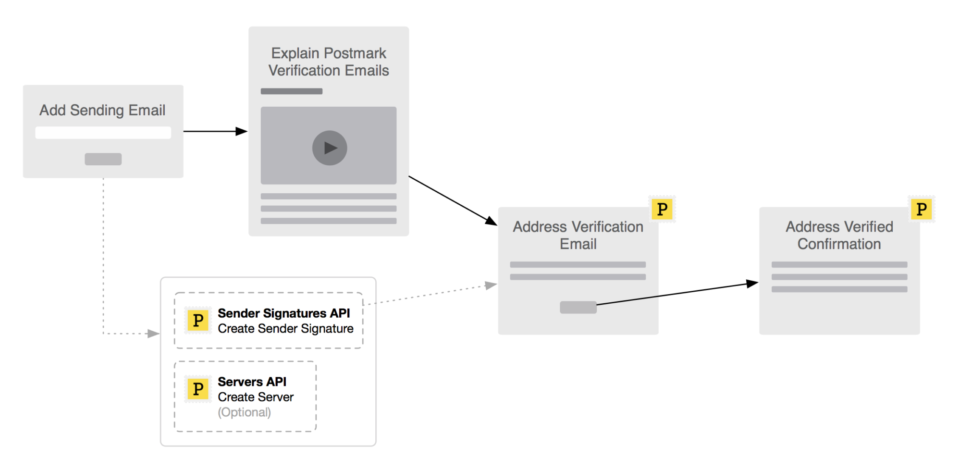 A process flow diagram representing how you might design the functionality to enable customers to send from their own email address using Postmark.