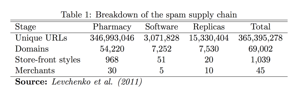 Breakdown of the spam supply chain