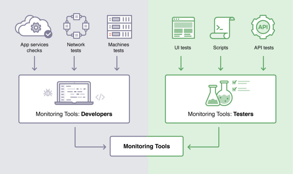 An illustration showing how app services checks, network tests, and machine tests fall under our developer monitoring tools while UI tests, scripts, and API tests fall under our tester monitoring tools.