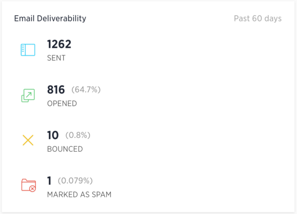 Image of Churn Buster's email dashboard