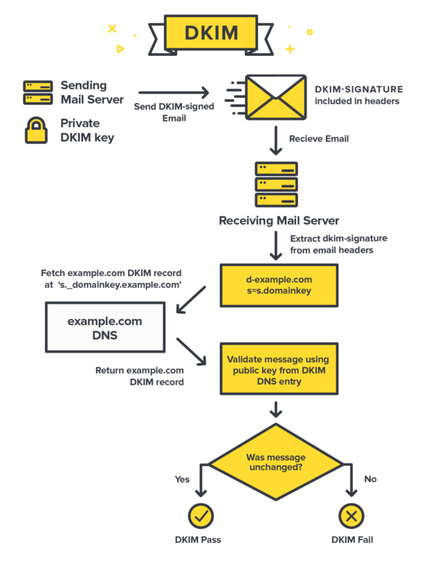 Diagram of how DKIM protects messages.