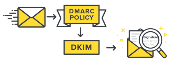 DKIM — Domainkeys Identified Mail