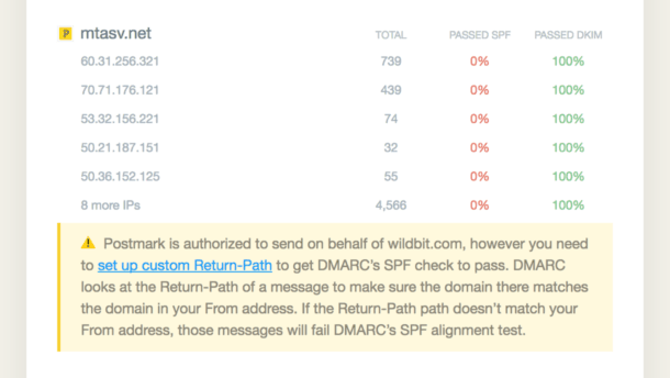 DMARC reports are now way more useful | Postmark