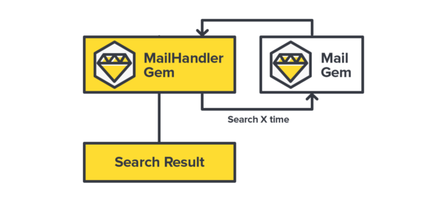 Diagram of MailHandler Gem interfacing with Mail Gem