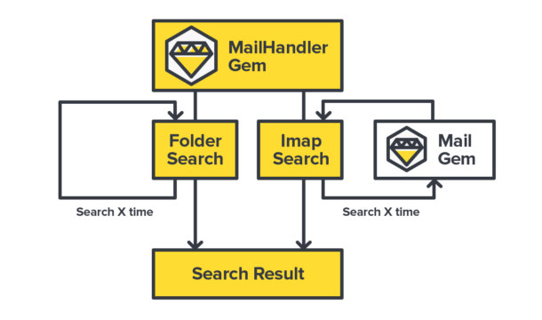MailHandler integrates searching in folders just like IMAP