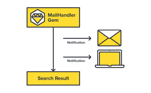 MailHandler can also send you notifications about searches