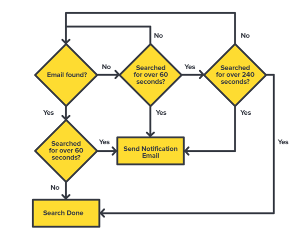 Here's a diagram of how MailHandler deals with search logic