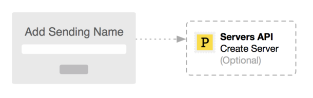 A process flow diagram representing how you might design the functionality to enable customers to send from your domain with a custom display name.